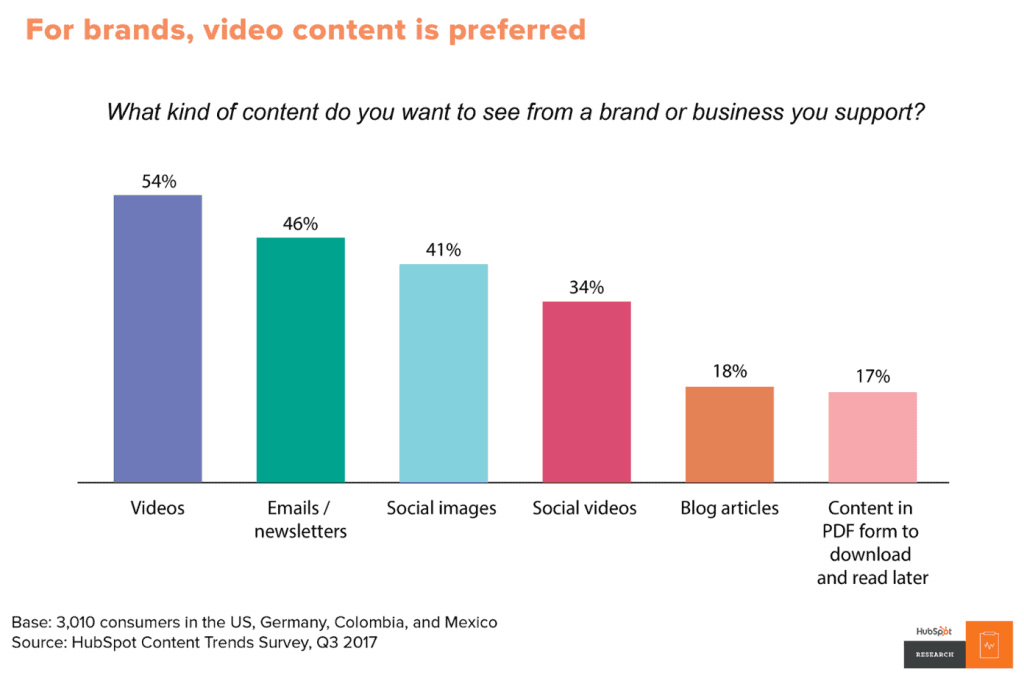 The graph shows what kind of content people want to see.
