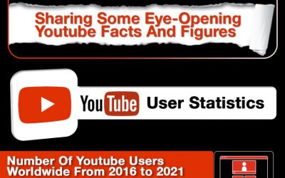 Interesting Youtube Facts And Figures